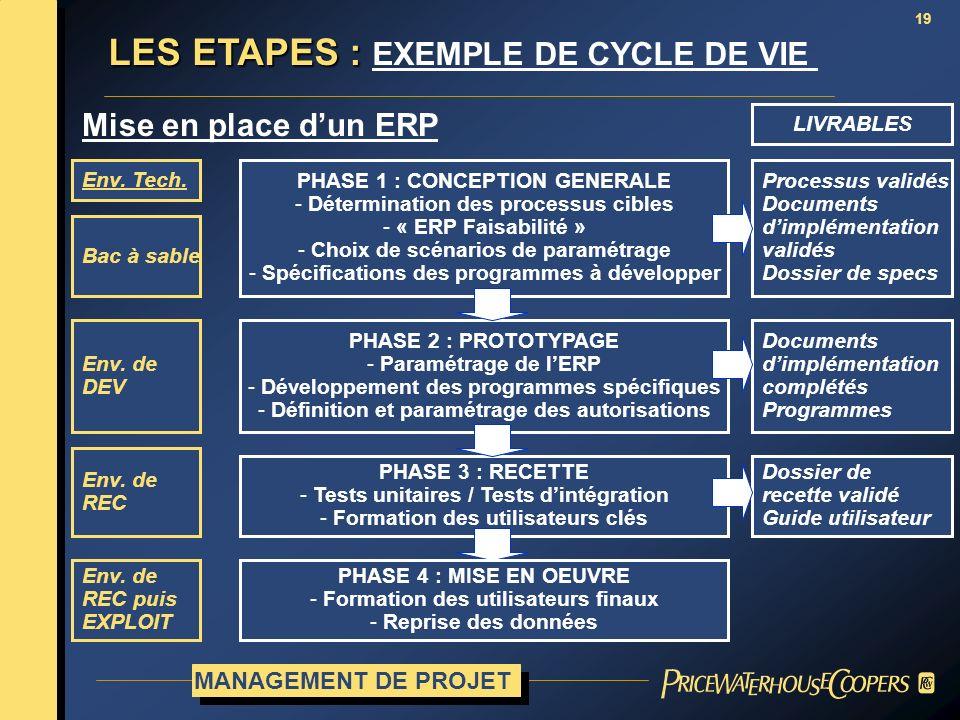 LES ETAPES : EXEMPLE DE CYCLE DE VIE