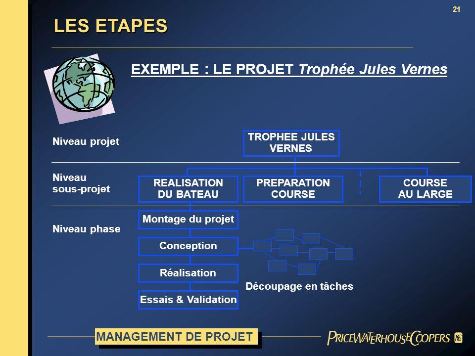 EXEMPLE : LE PROJET Trophée Jules Vernes