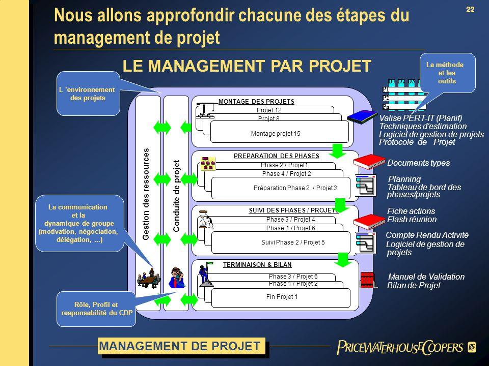 Nous allons approfondir chacune des étapes du management de projet
