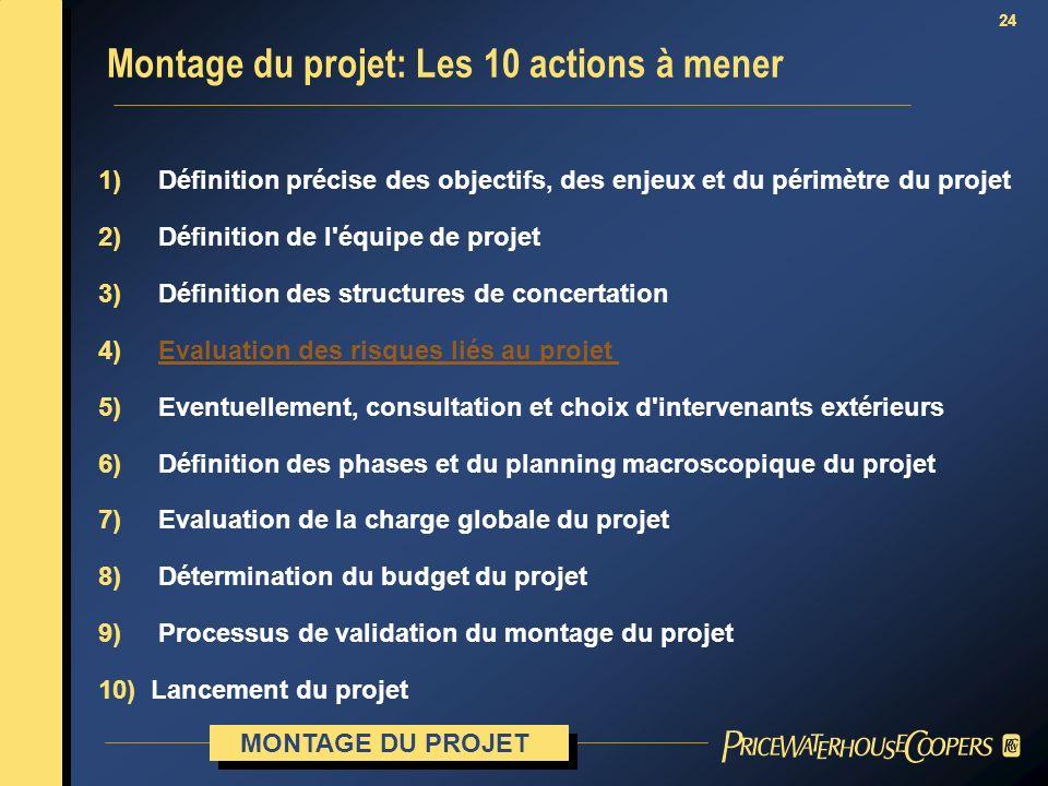 Montage du projet: Les 10 actions à mener