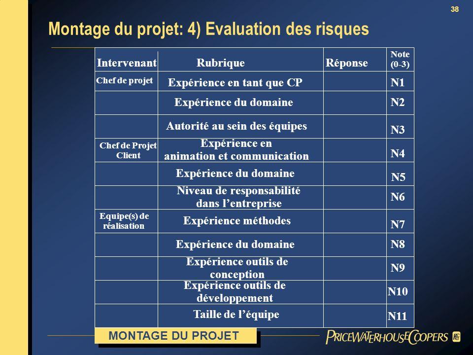 Montage du projet: 4) Evaluation des risques