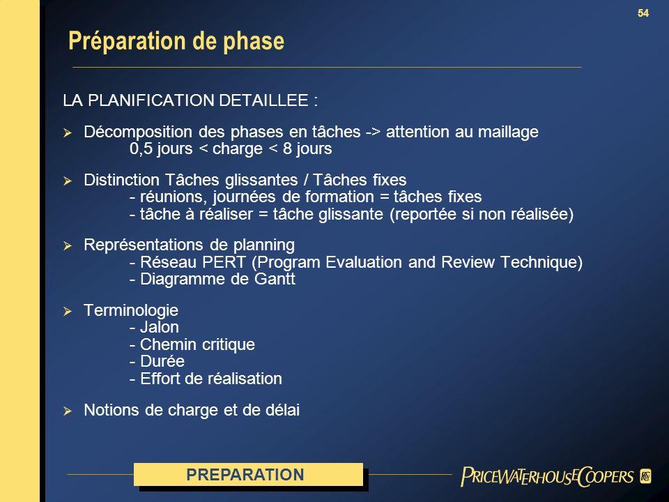 Préparation de phase LA PLANIFICATION DETAILLEE :