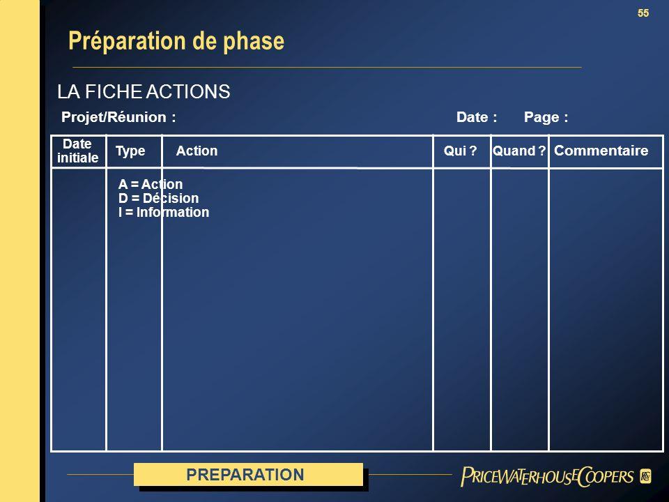Préparation de phase LA FICHE ACTIONS PREPARATION