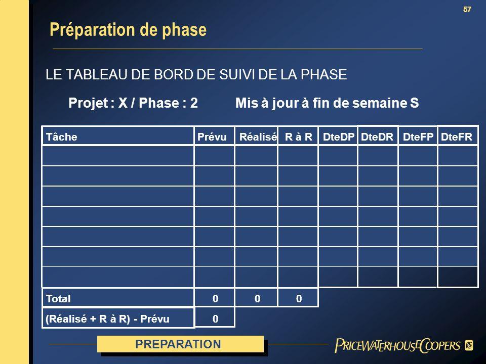 Préparation de phase LE TABLEAU DE BORD DE SUIVI DE LA PHASE
