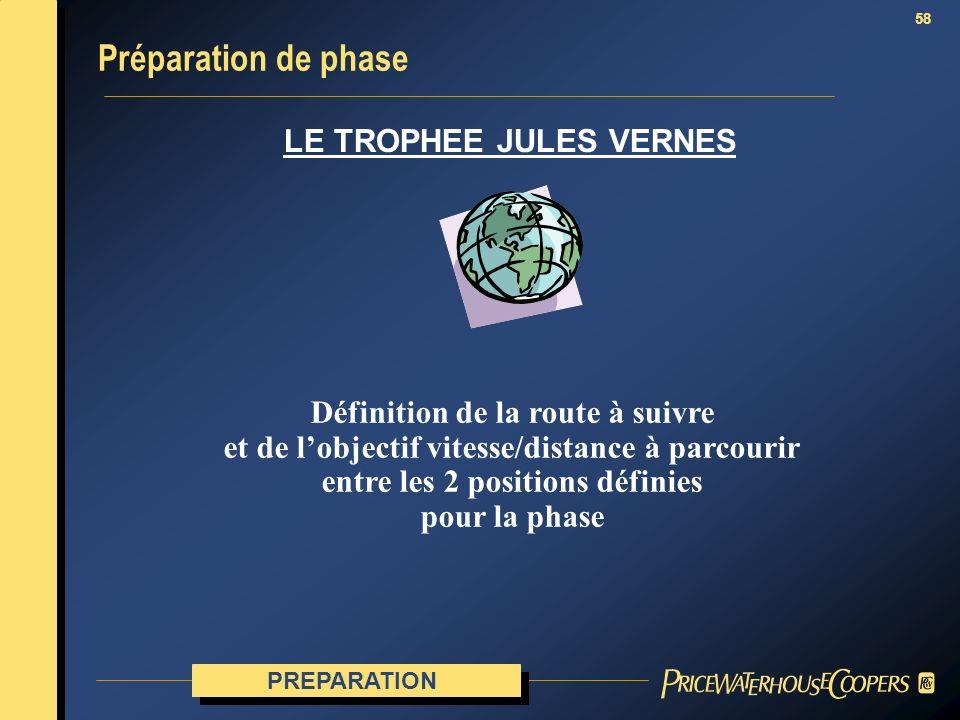 Préparation de phase LE TROPHEE JULES VERNES