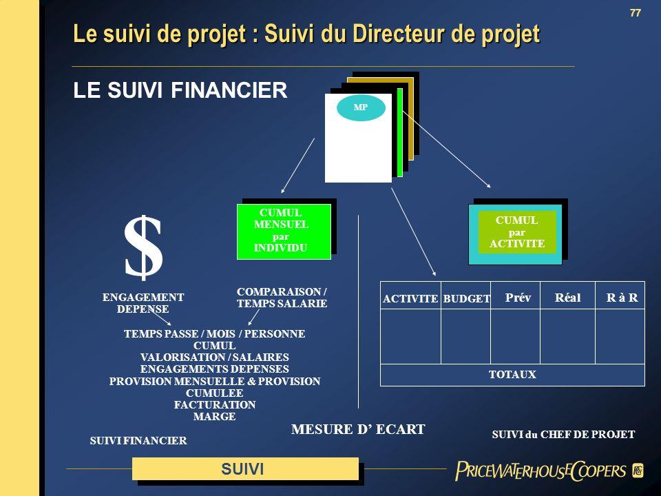 $ Le suivi de projet : Suivi du Directeur de projet LE SUIVI FINANCIER