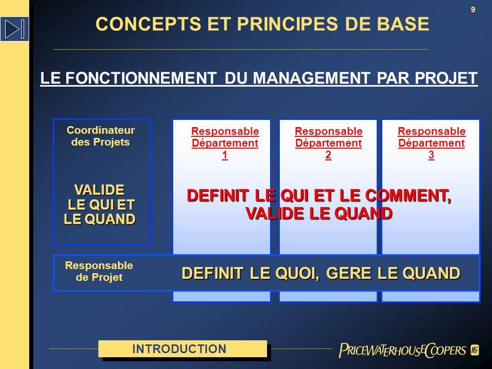 LE FONCTIONNEMENT DU MANAGEMENT PAR PROJET