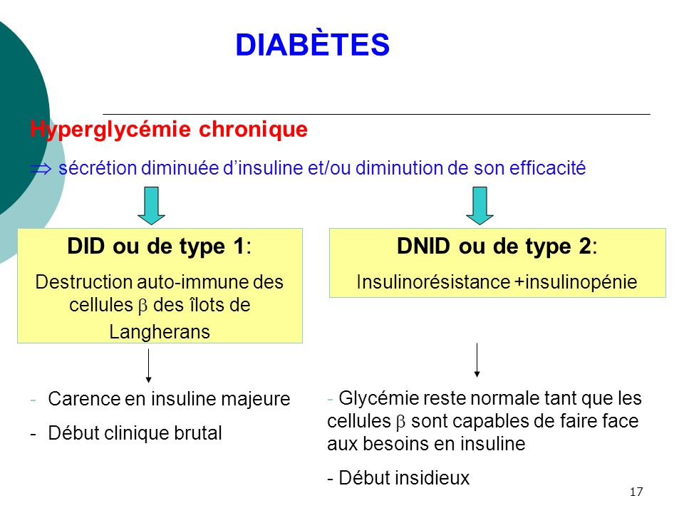 DIABÈTES Hyperglycémie chronique