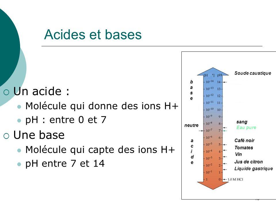 Acides et bases Un acide : Une base Molécule qui donne des ions H+
