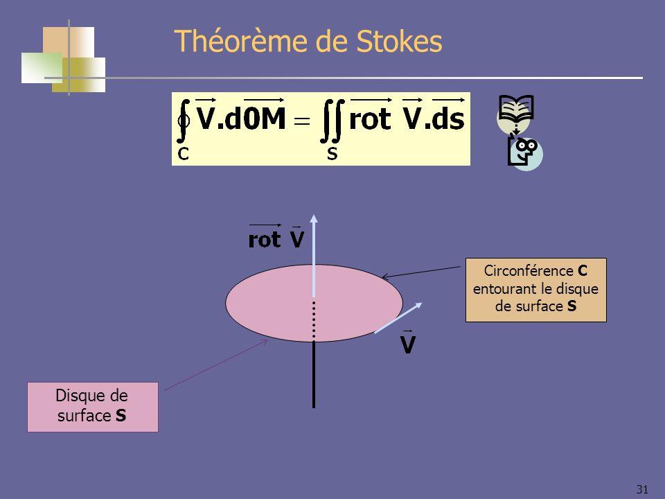 Circonférence C entourant le disque de surface S