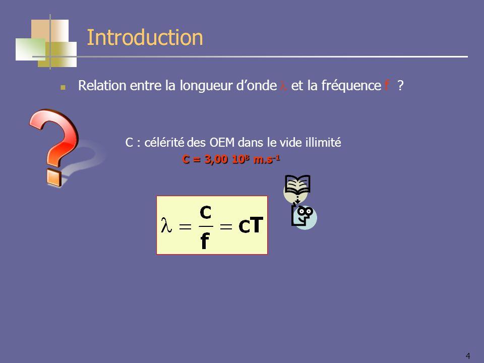 Introduction Relation entre la longueur d'onde l et la fréquence f