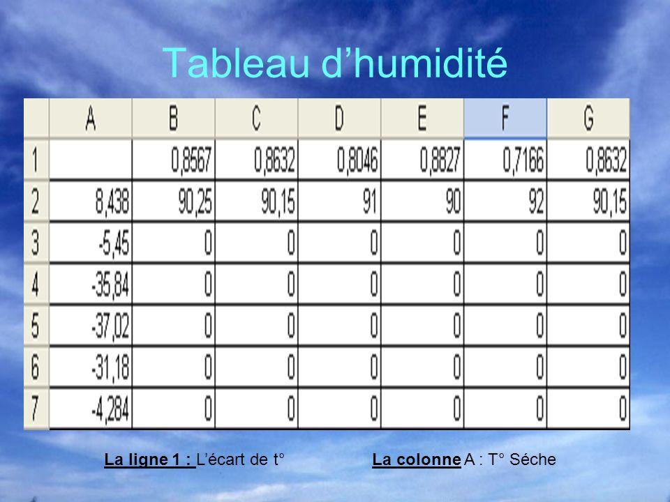 Tableau d'humidité La ligne 1 : L'écart de t° La colonne A : T° Séche