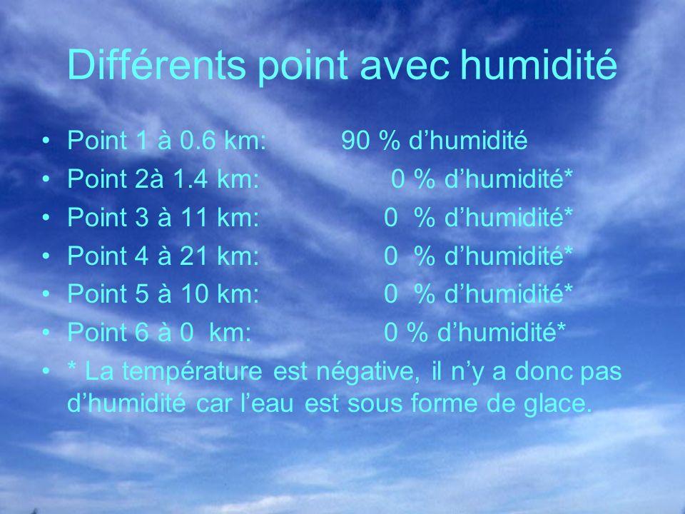 Différents point avec humidité