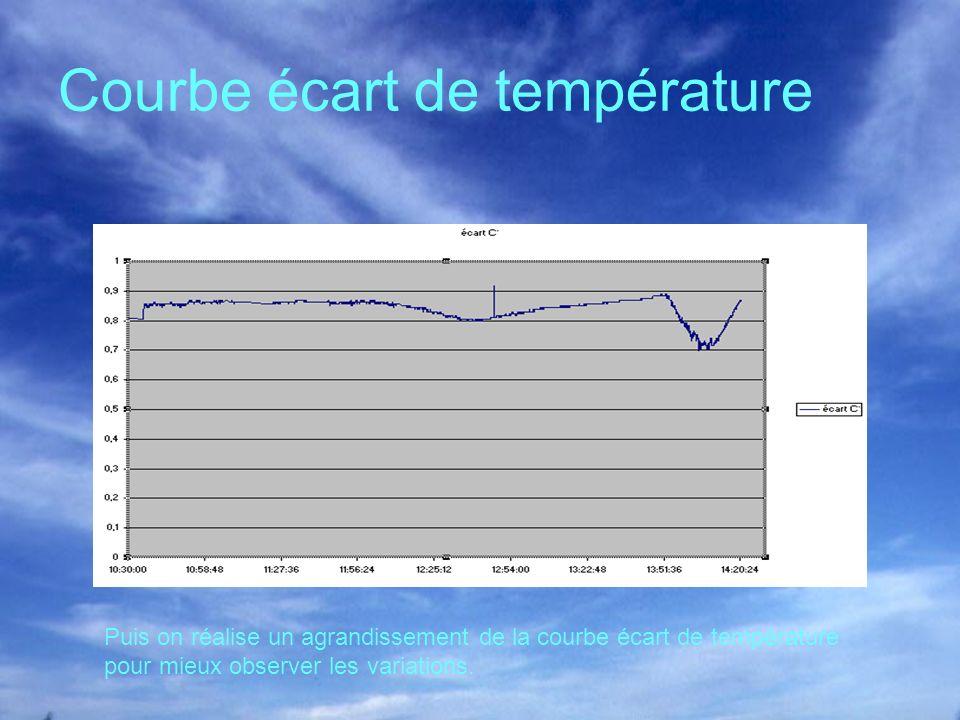 Courbe écart de température