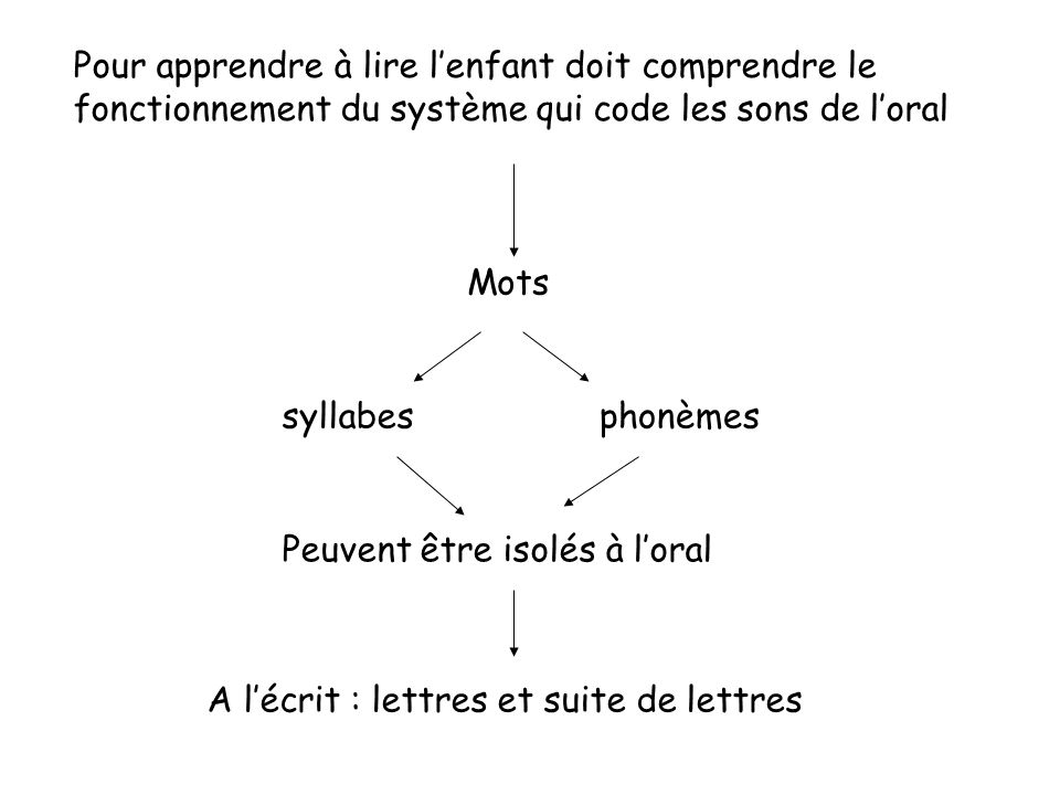 Pour apprendre à lire l'enfant doit comprendre le fonctionnement du système qui code les sons de l'oral