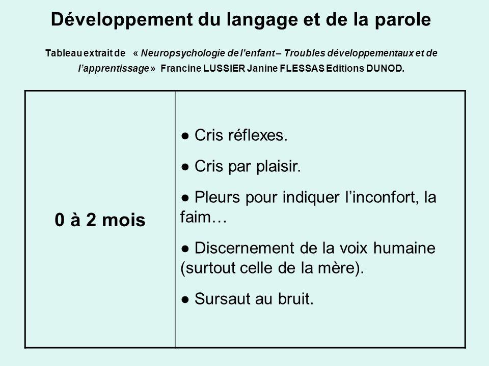 Développement du langage et de la parole Tableau extrait de « Neuropsychologie de l'enfant – Troubles développementaux et de l'apprentissage » Francine LUSSIER Janine FLESSAS Editions DUNOD.