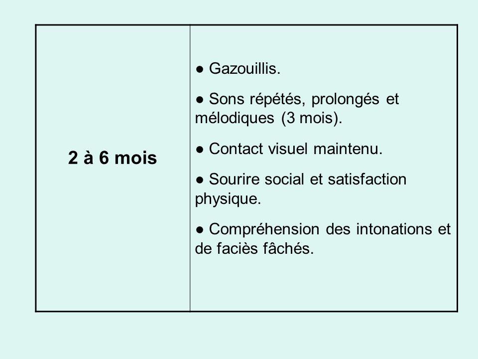 2 à 6 mois ● Gazouillis. ● Sons répétés, prolongés et mélodiques (3 mois). ● Contact visuel maintenu.