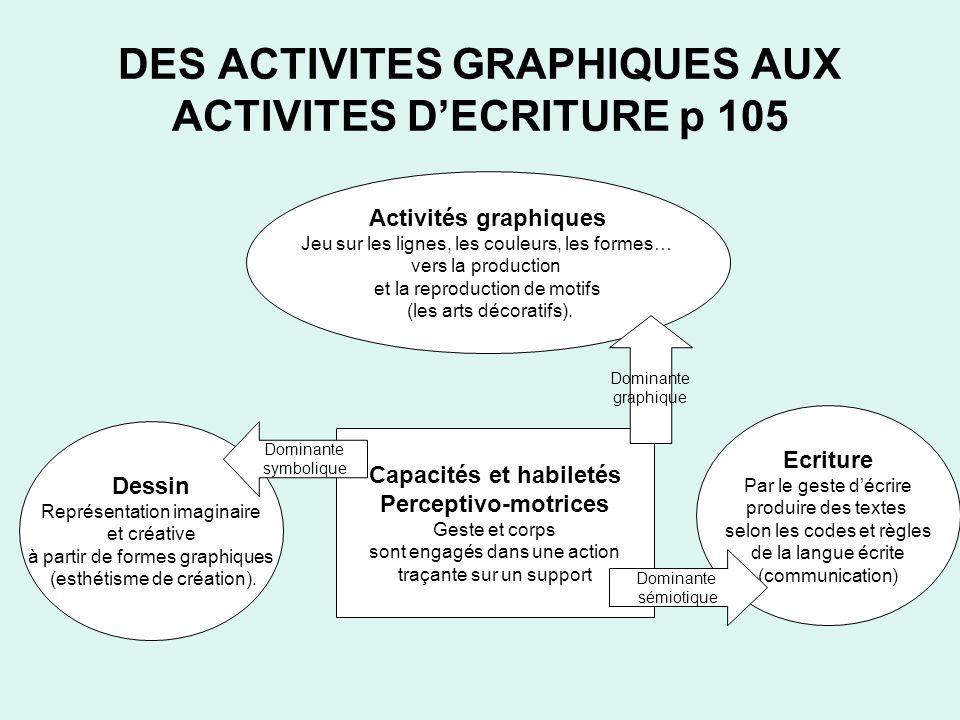 DES ACTIVITES GRAPHIQUES AUX ACTIVITES D'ECRITURE p 105