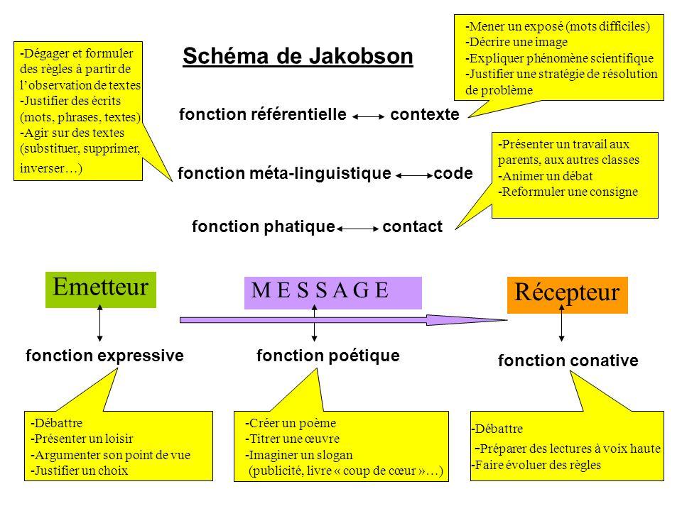 Emetteur Récepteur Schéma de Jakobson M E S S A G E