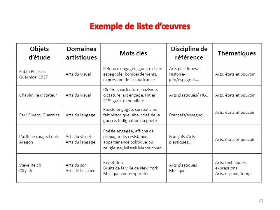 Exemple de liste d'œuvres