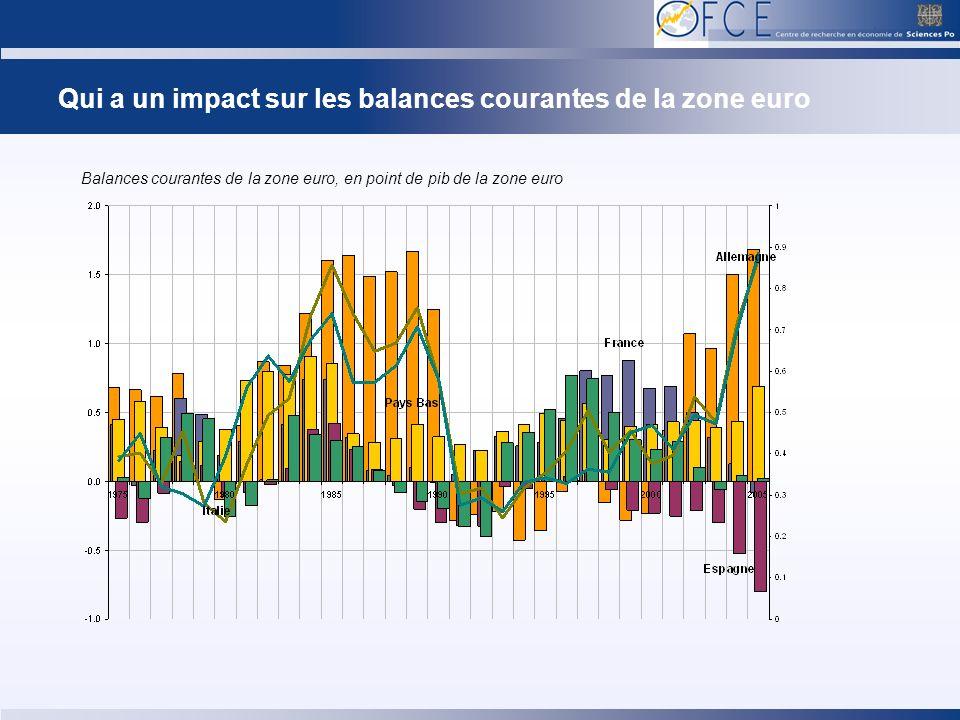 Qui a un impact sur les balances courantes de la zone euro