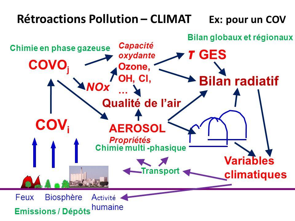 τ GES COVi Rétroactions Pollution – CLIMAT Ex: pour un COV COVOj