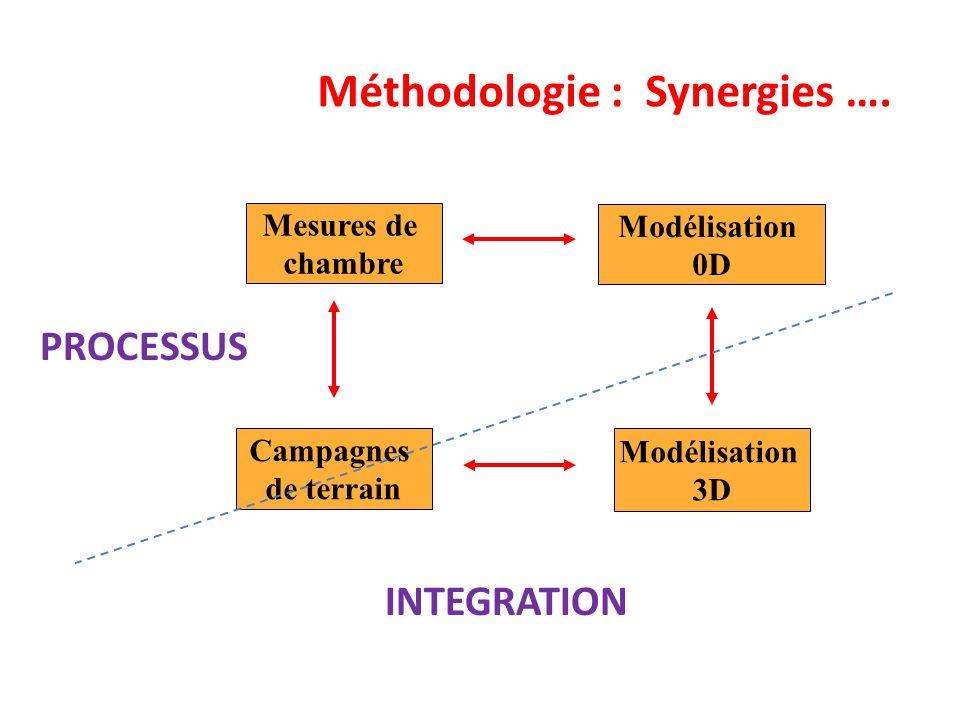 Méthodologie : Synergies ….