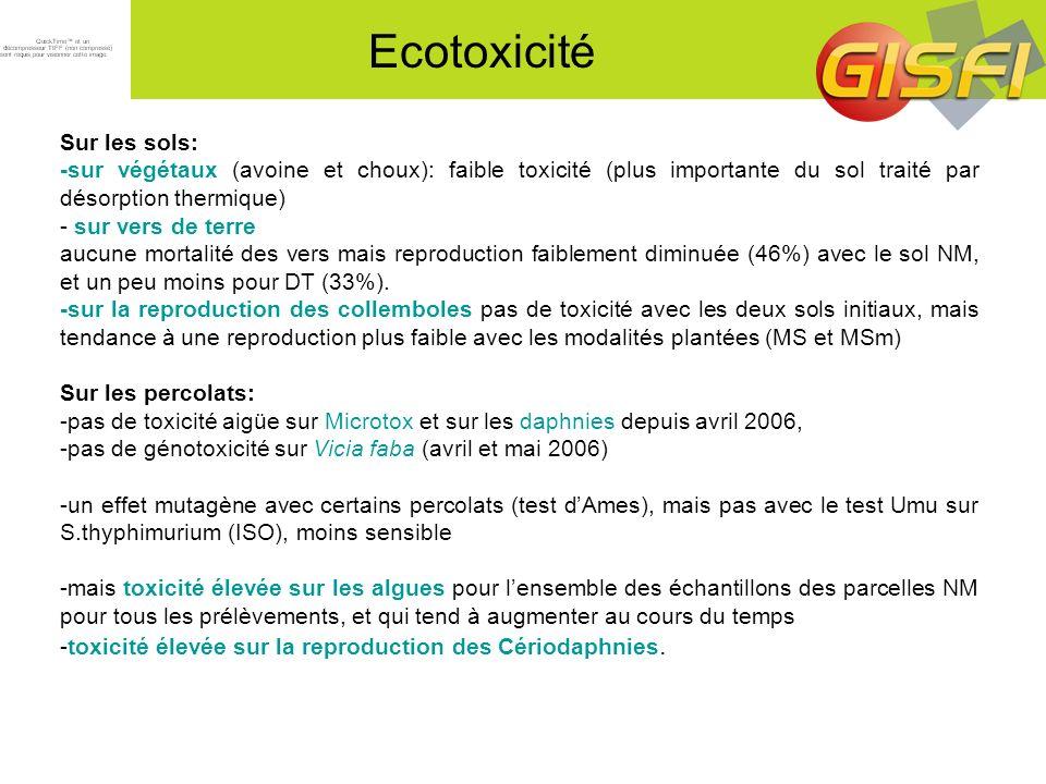 Ecotoxicité Sur les sols: