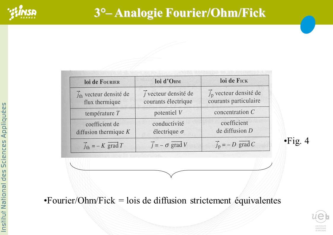 3°– Analogie Fourier/Ohm/Fick