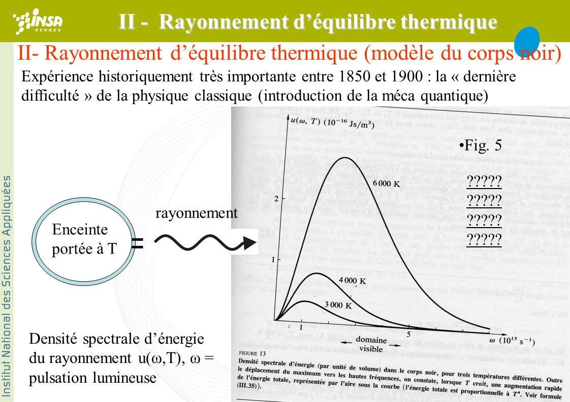 II - Rayonnement d'équilibre thermique