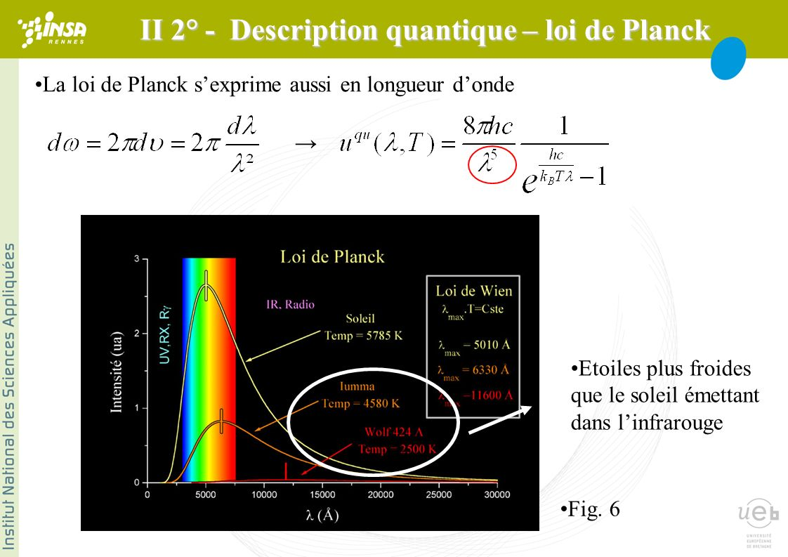 II 2° - Description quantique – loi de Planck