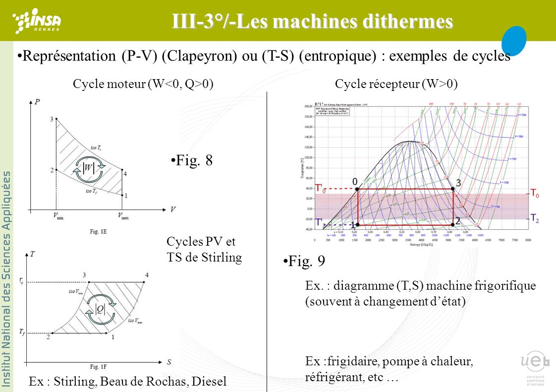 III-3°/-Les machines dithermes