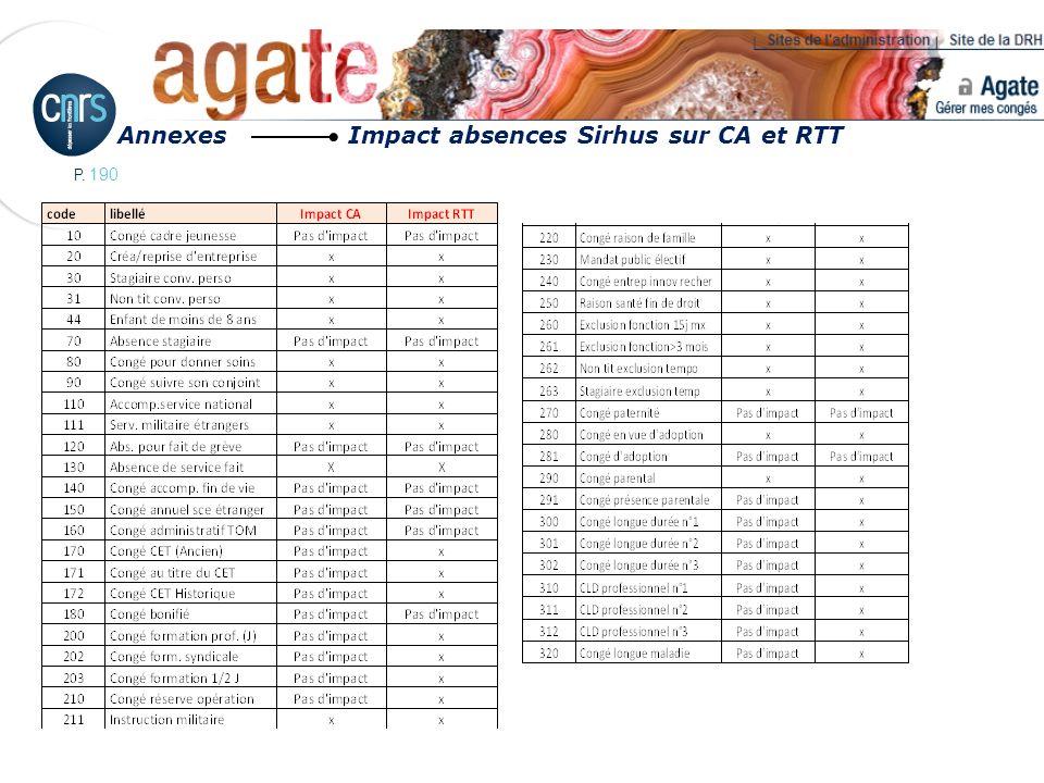 Annexes Impact absences Sirhus sur CA et RTT
