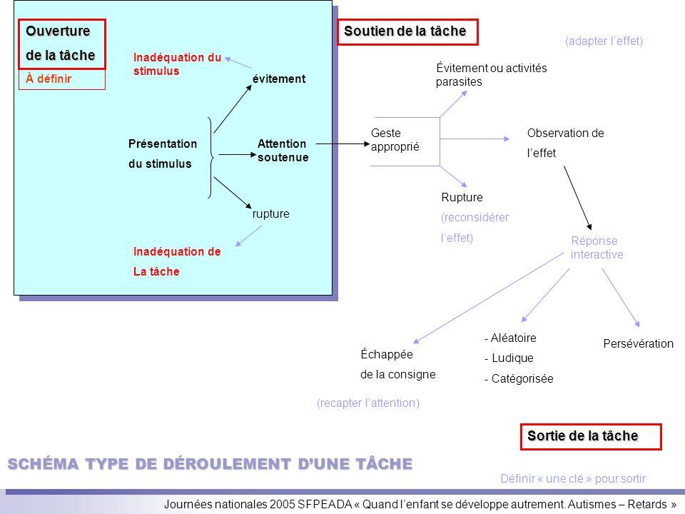 SCHÉMA TYPE DE DÉROULEMENT D'UNE TÂCHE