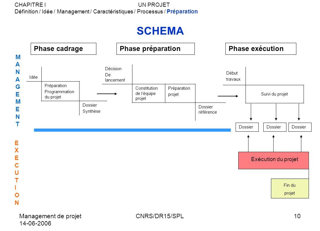 SCHEMA Phase cadrage Phase préparation Phase exécution MANAGEMENT