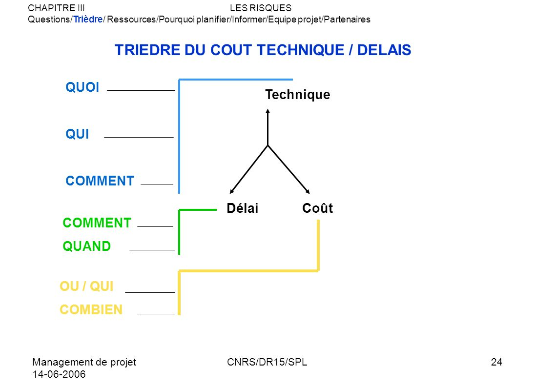 TRIEDRE DU COUT TECHNIQUE / DELAIS