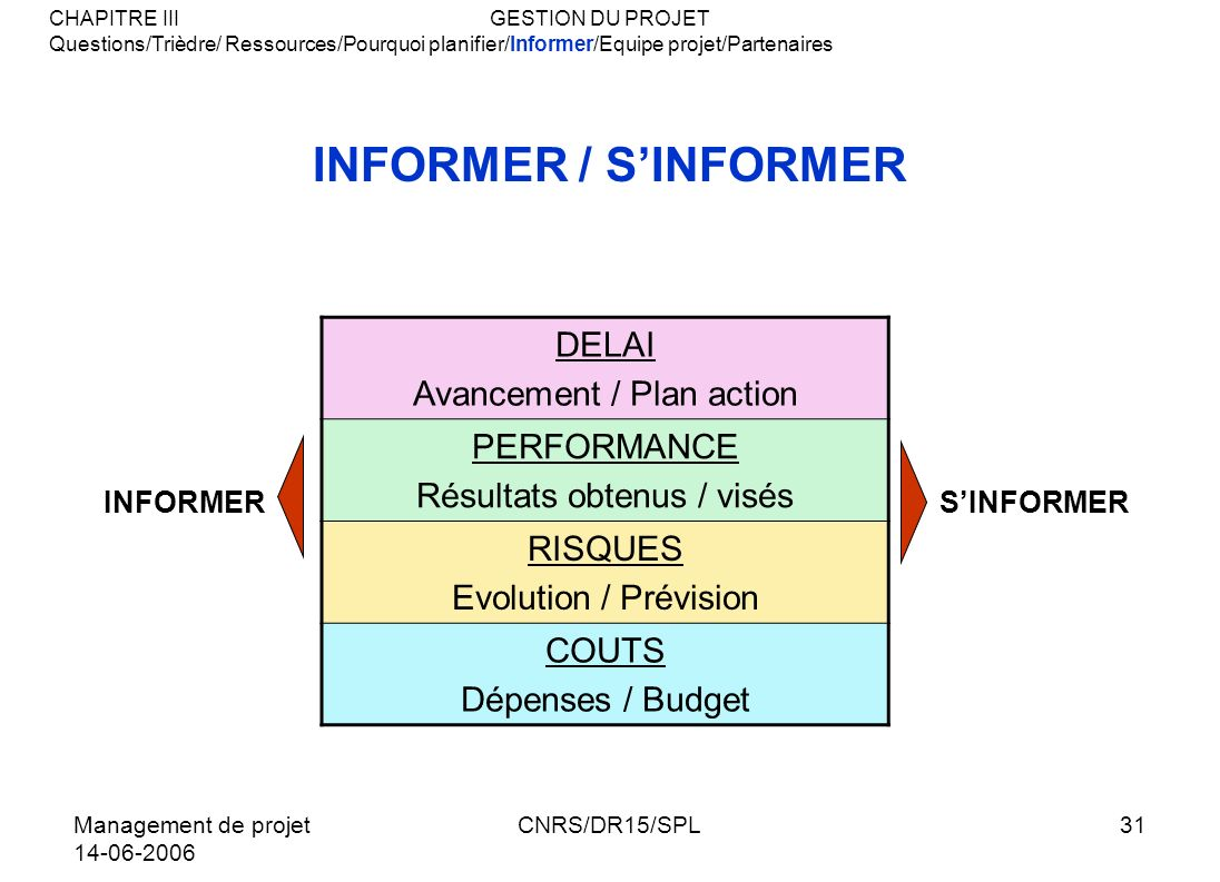 INFORMER / S'INFORMER DELAI Avancement / Plan action PERFORMANCE