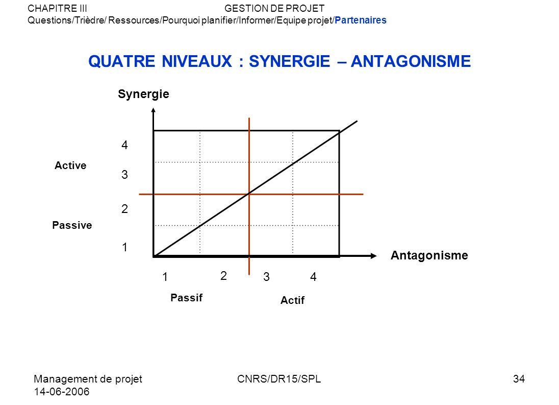QUATRE NIVEAUX : SYNERGIE – ANTAGONISME