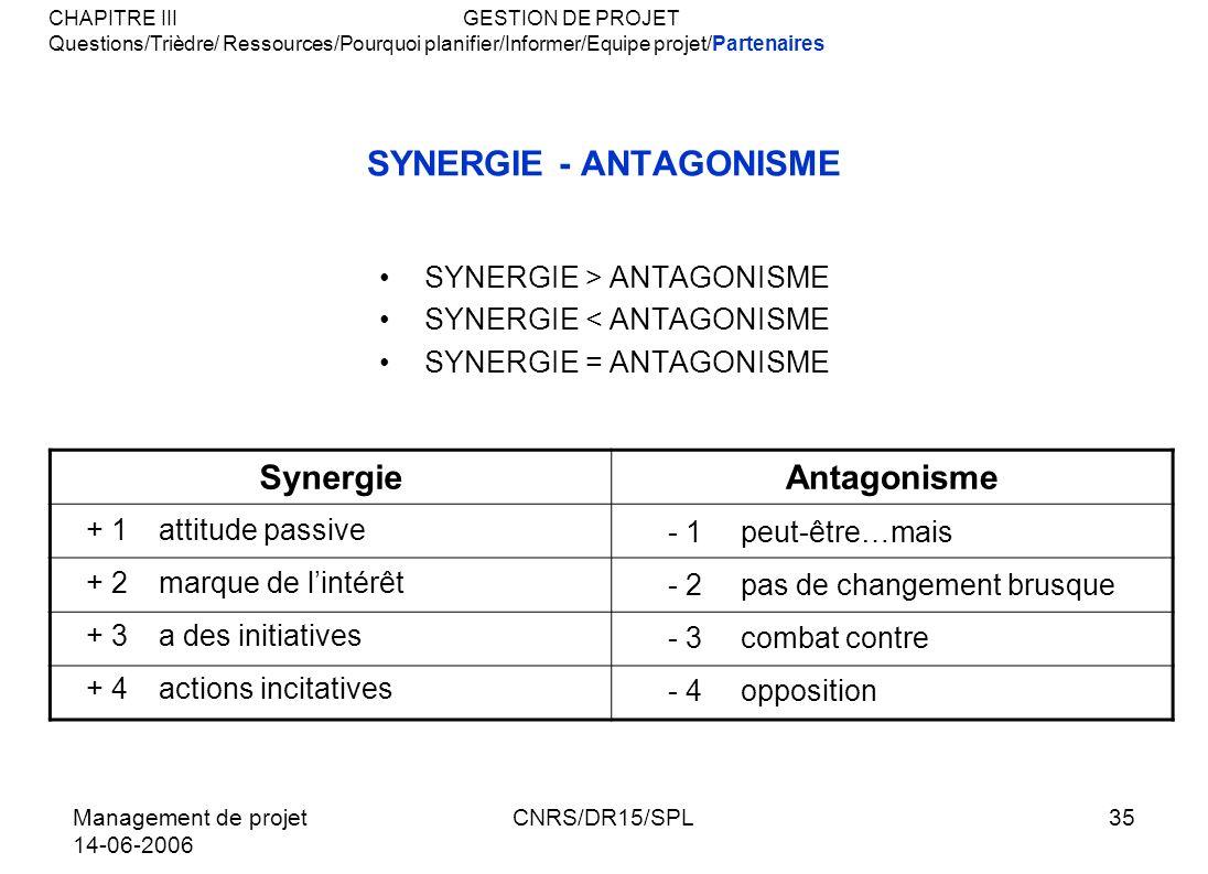SYNERGIE - ANTAGONISME