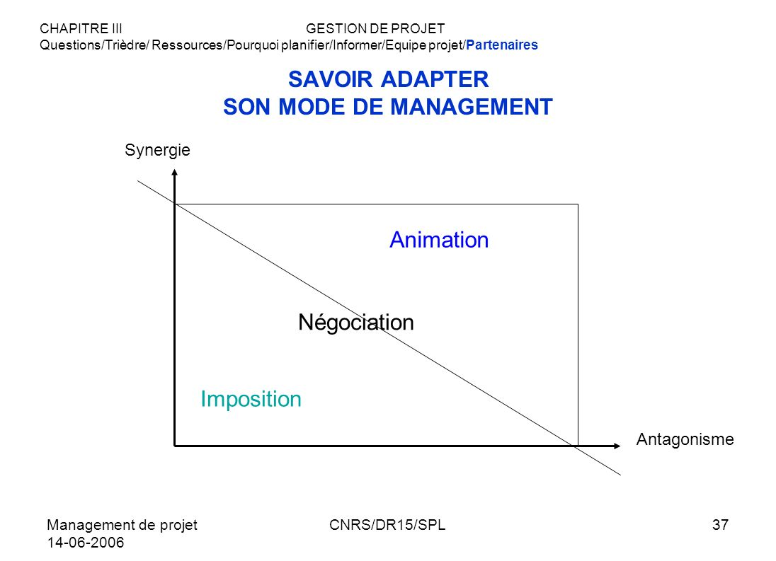 SAVOIR ADAPTER SON MODE DE MANAGEMENT