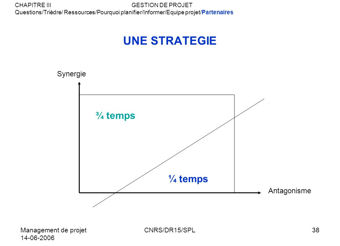 UNE STRATEGIE ¼ temps ¾ temps Synergie Antagonisme