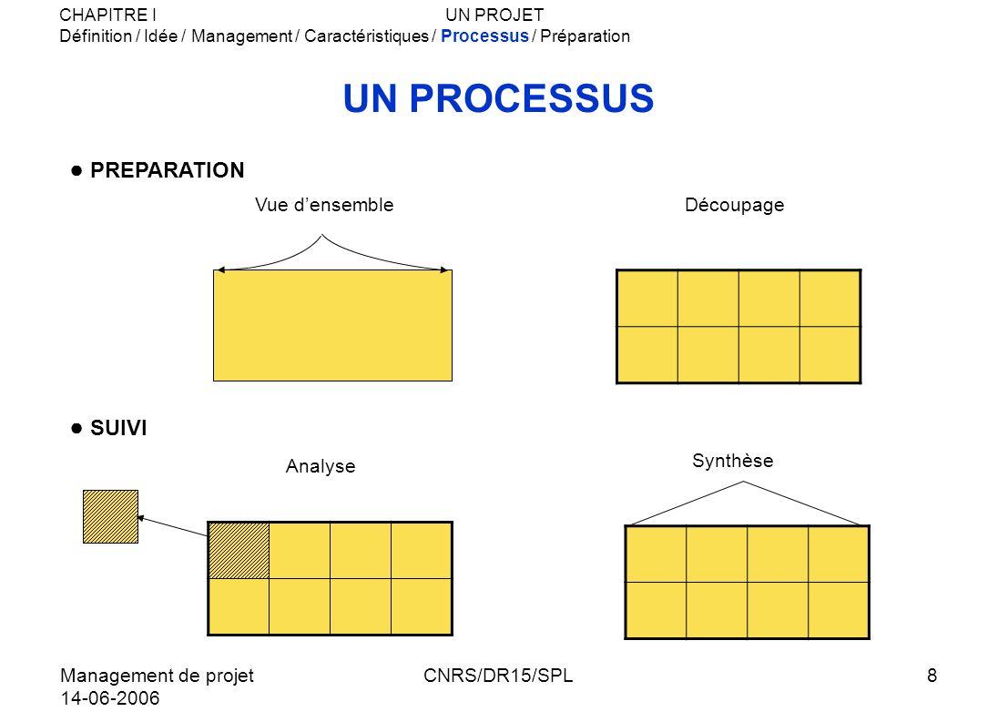 UN PROCESSUS ● PREPARATION ● SUIVI Vue d'ensemble Découpage Analyse