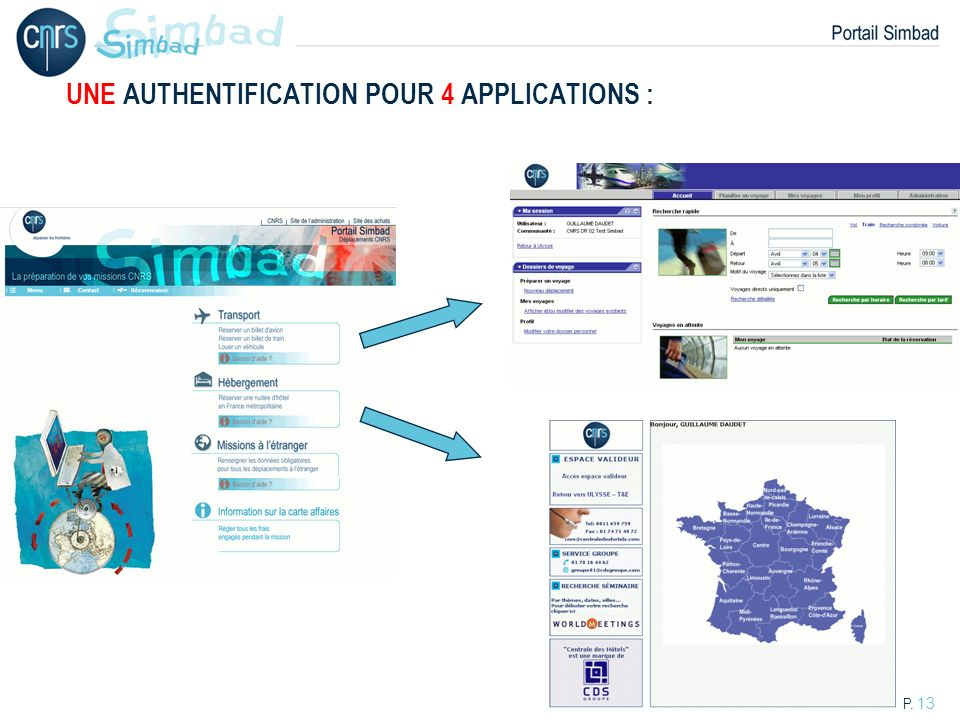 UNE AUTHENTIFICATION POUR 4 APPLICATIONS :