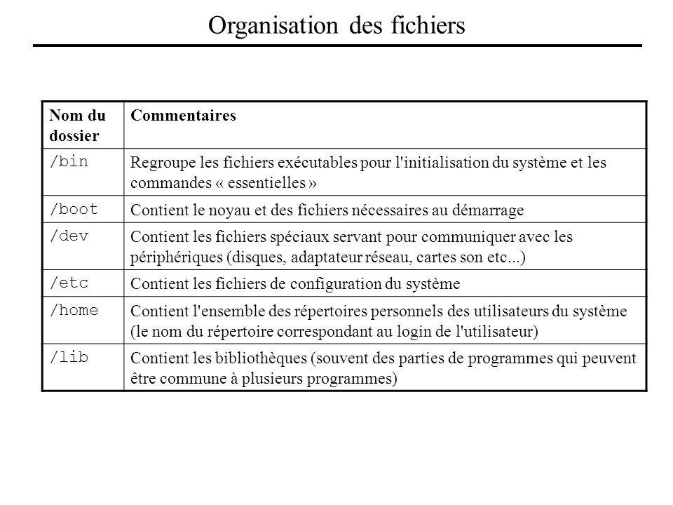 Organisation des fichiers