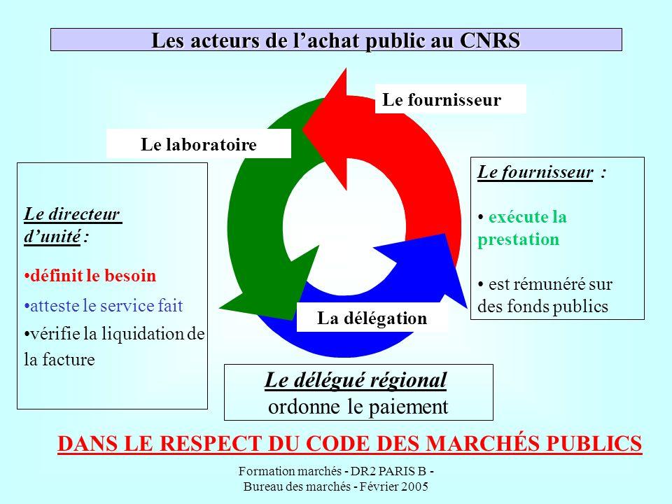 Les acteurs de l'achat public au CNRS