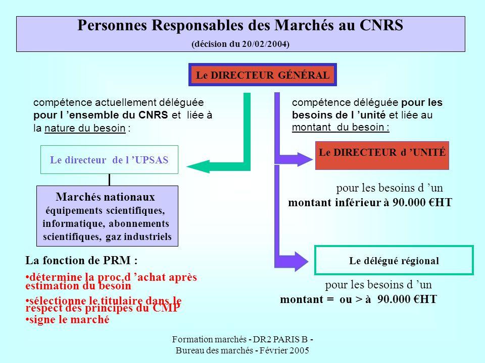 Personnes Responsables des Marchés au CNRS