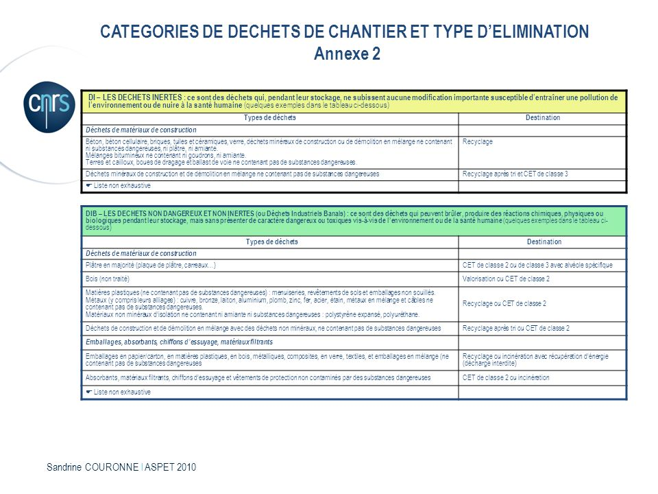 CATEGORIES DE DECHETS DE CHANTIER ET TYPE D'ELIMINATION Annexe 2