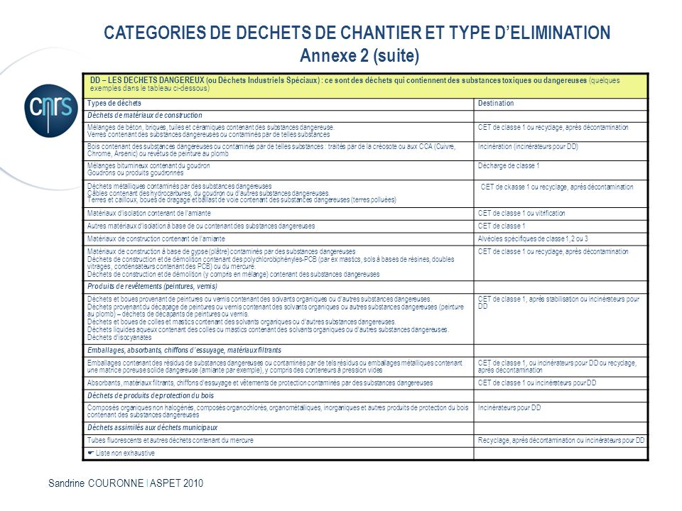 CATEGORIES DE DECHETS DE CHANTIER ET TYPE D'ELIMINATION Annexe 2 (suite)