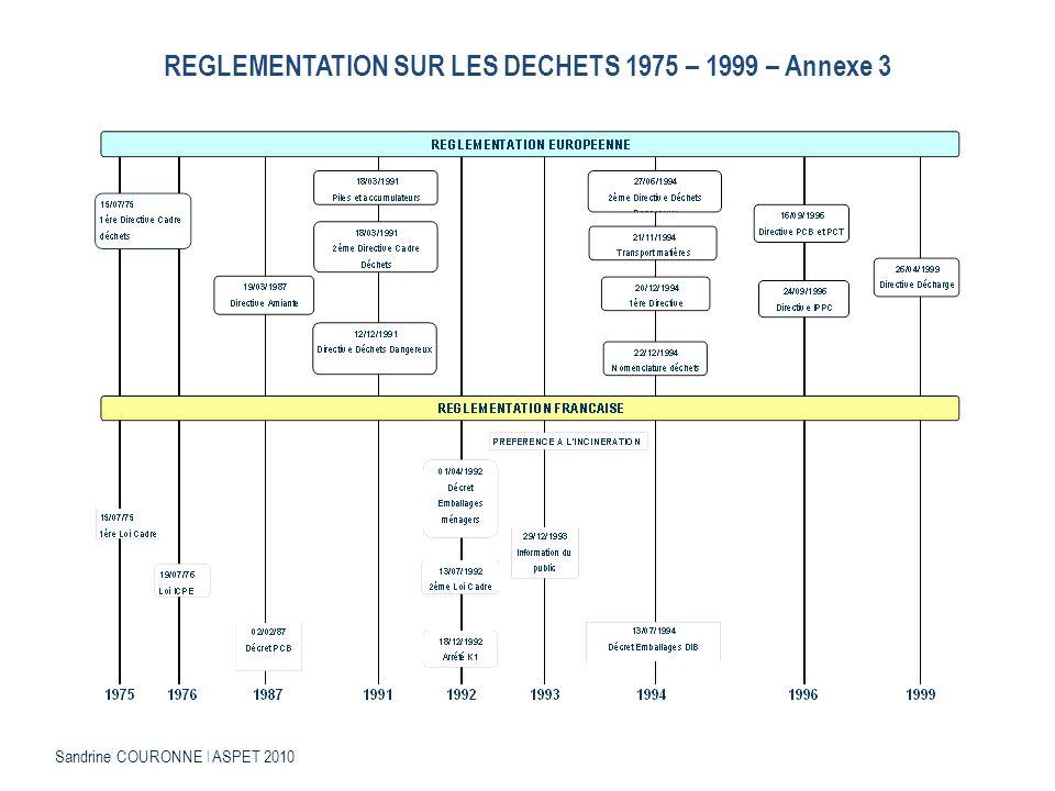 REGLEMENTATION SUR LES DECHETS 1975 – 1999 – Annexe 3