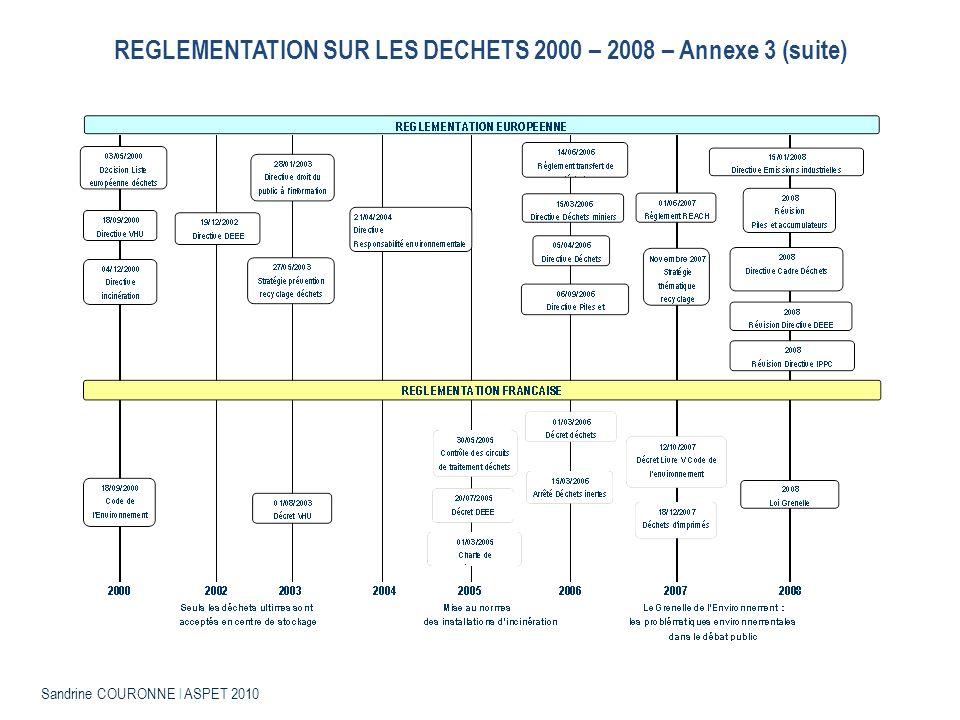 REGLEMENTATION SUR LES DECHETS 2000 – 2008 – Annexe 3 (suite)